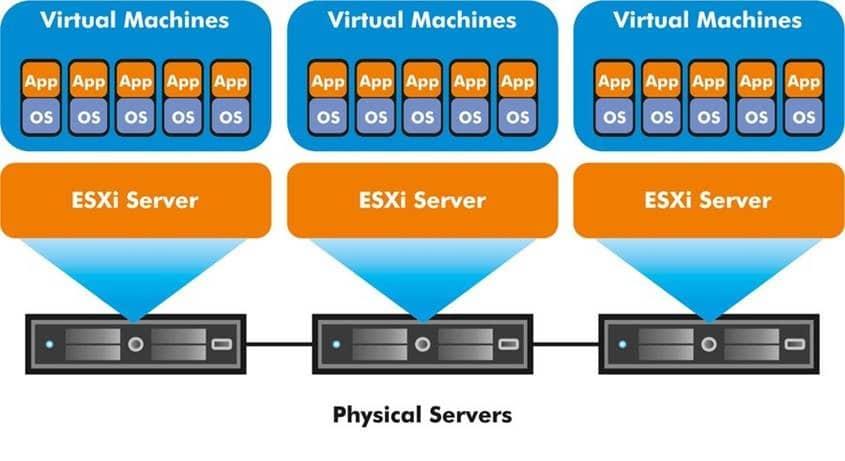 Virtualização : Faça a gestão e manutenção dos seus servidores de forma simplificada 3