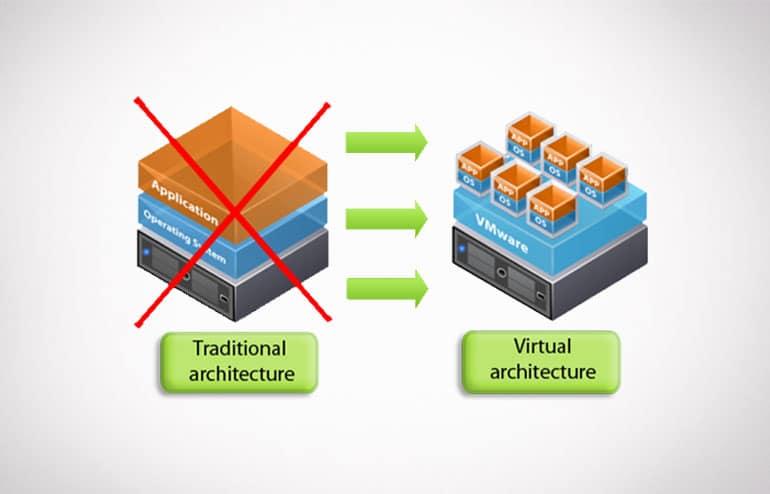 Virtualização : Faça a gestão e manutenção dos seus servidores de forma simplificada 2