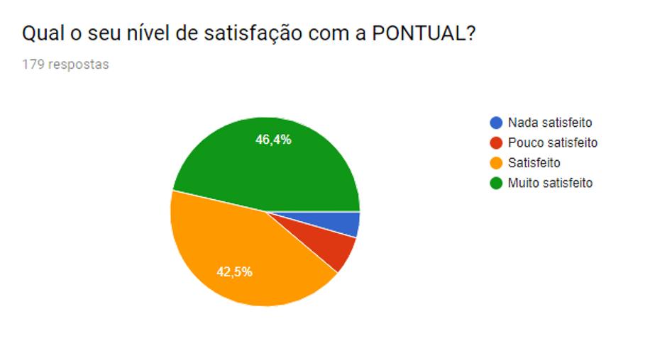 Resultado dos Inquéritos de Satisfação a Clientes :: 2019 5
